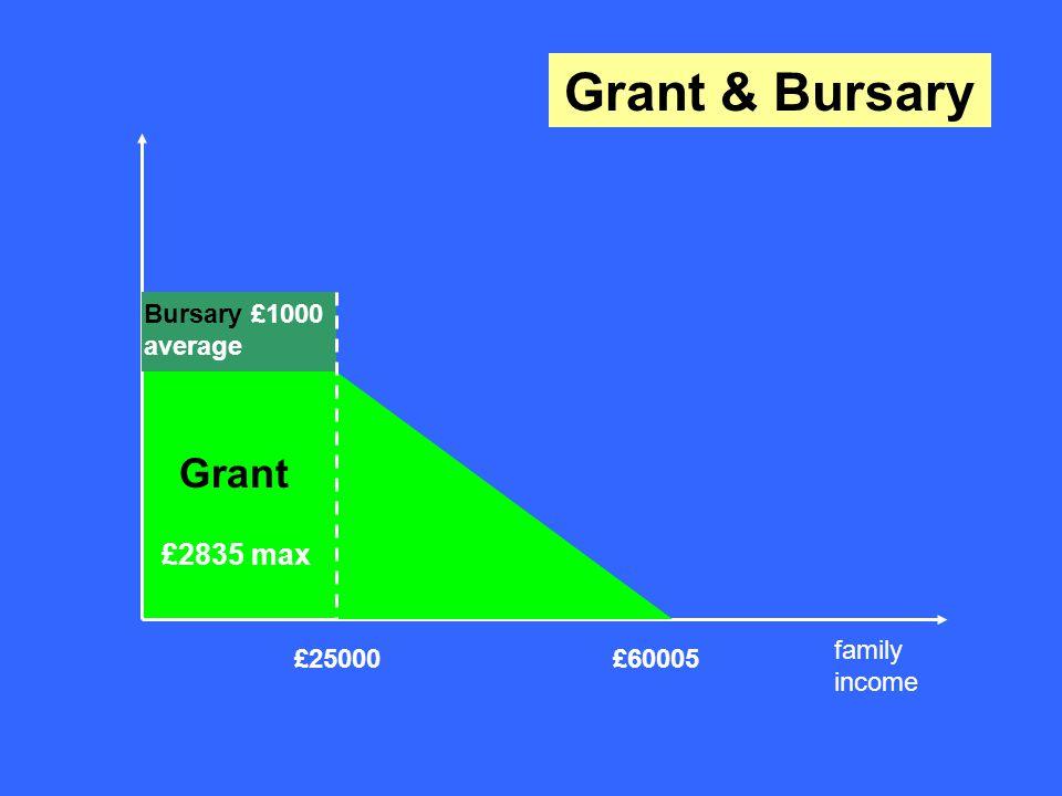 £60005 Grant £2835 max £25000 Bursary £1000 average Grant & Bursary family income