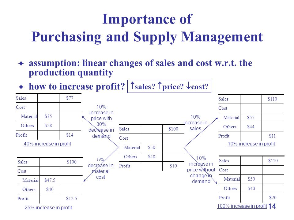 14 Importance of Purchasing and Supply Management  assumption: linear changes of sales and cost w.r.t.