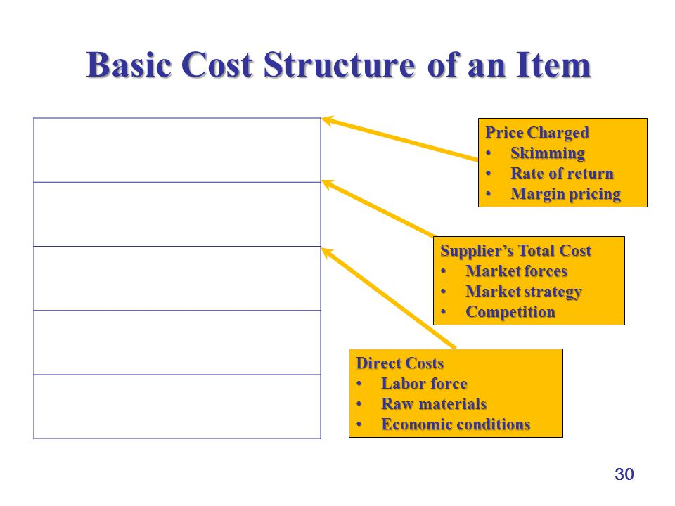 30 Basic Cost Structure of an Item Profit Margin Selling and Administrative Cost Production Overhead Direct Labor Cost Direct Materials Cost Price Charged Skimming Skimming Rate of return Rate of return Margin pricing Margin pricing Supplier's Total Cost Market forces Market forces Market strategy Market strategy Competition Competition Direct Costs Labor force Labor force Raw materials Raw materials Economic conditions Economic conditions