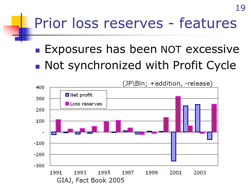19 Prior loss reserves - features Exposures has been NOT excessive Not synchronized with Profit Cycle (JP\Bln; +addition, -release) GIAJ, Fact Book 2005