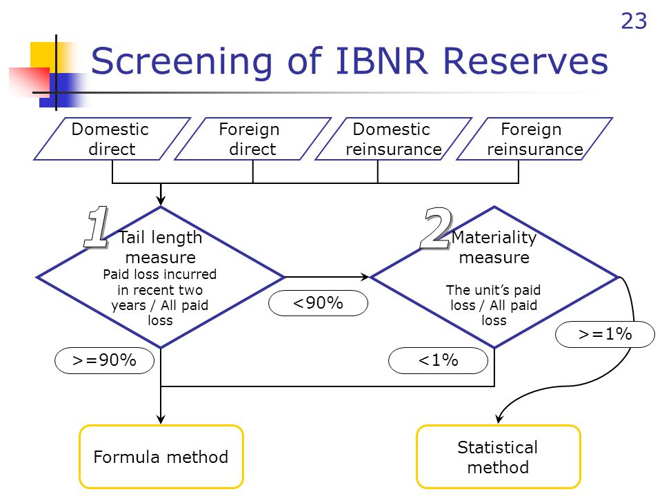 23 Screening of IBNR Reserves Domestic direct Foreign direct Domestic reinsurance Foreign reinsurance Tail length measure Paid loss incurred in recent two years / All paid loss Materiality measure The unit's paid loss / All paid loss Statistical method Formula method <90% >=90%<1% >=1%