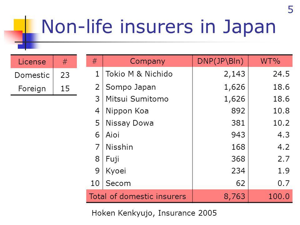 5 Non-life insurers in Japan #CompanyDNP(JP\Bln)WT% 1Tokio M & Nichido2,14324.5 2Sompo Japan1,62618.6 3Mitsui Sumitomo1,62618.6 4Nippon Koa89210.8 5Ni