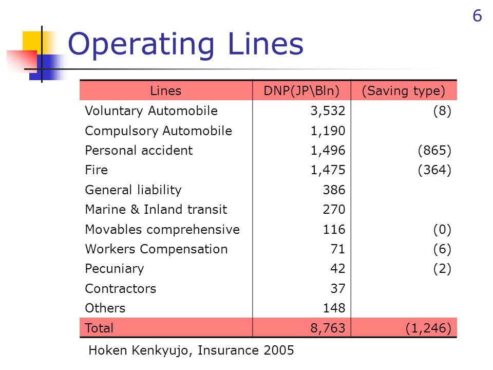 6 Operating Lines LinesDNP(JP\Bln)(Saving type) Voluntary Automobile3,532(8) Compulsory Automobile1,190 Personal accident1,496(865) Fire1,475(364) Gen