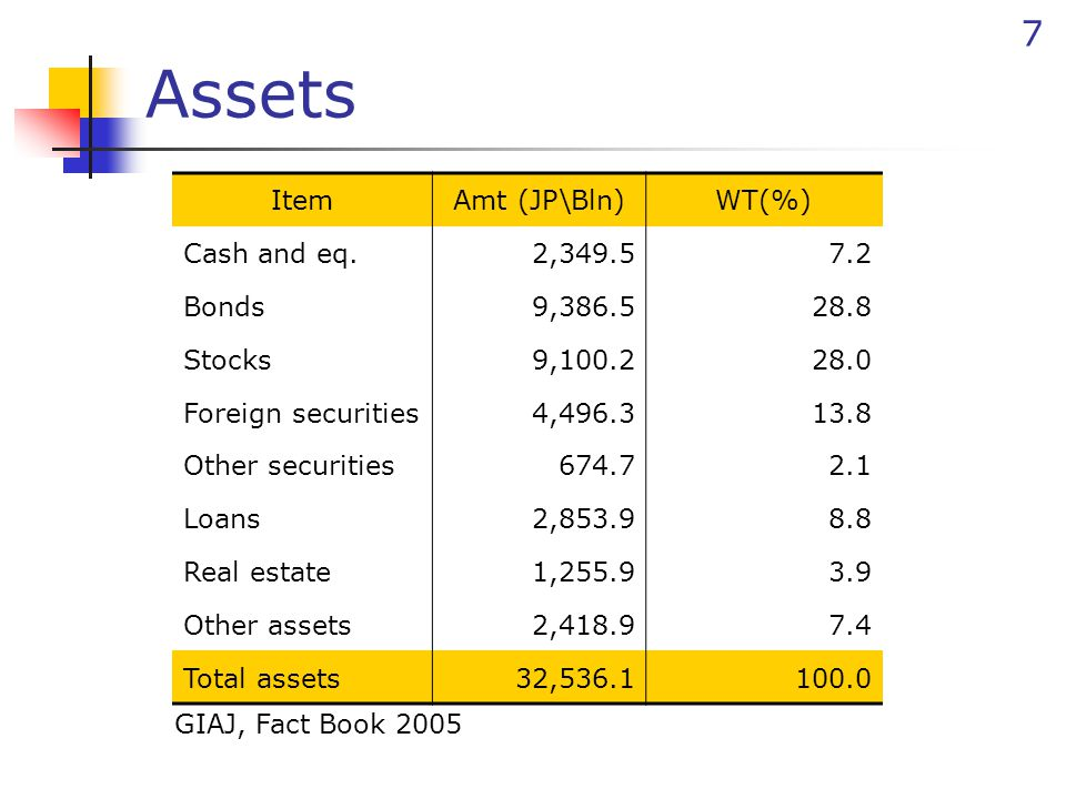 18 Prior loss reserves - IBNR formulae IBNR reserve takes greater amount between… Personal Accident WC Medical, Nursing General Liability Life Re Overseas Travel Current year's earned premium ×8% An average of run off results in relation to Case reserves Current year's earned premium ×3% BILPDL PDMisc.