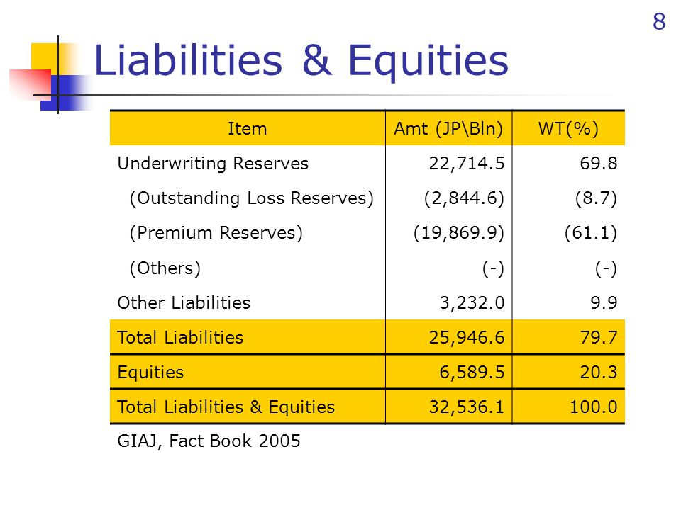 8 Liabilities & Equities ItemAmt (JP\Bln)WT(%) Underwriting Reserves22,714.569.8 (Outstanding Loss Reserves)(2,844.6)(8.7) (Premium Reserves)(19,869.9)(61.1) (Others)(-) Other Liabilities3,232.09.9 Total Liabilities25,946.679.7 Equities6,589.520.3 Total Liabilities & Equities32,536.1100.0 GIAJ, Fact Book 2005