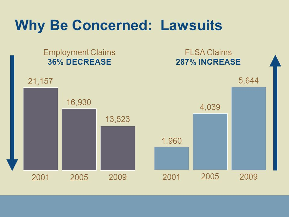 Why Be Concerned: Lawsuits 4,039 1,960 Employment Claims 36% DECREASE 21,157 16,930 2001 2005 2001 2005 FLSA Claims 287% INCREASE 13,523 2009 5,644 2009