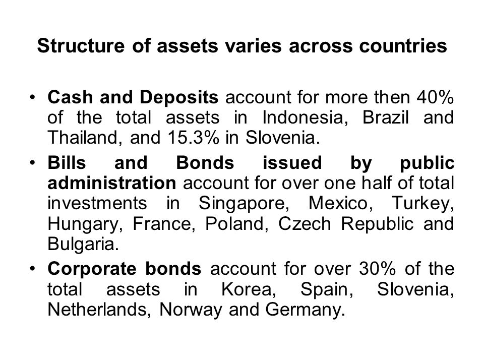 Structure of assets varies across countries Cash and Deposits account for more then 40% of the total assets in Indonesia, Brazil and Thailand, and 15.