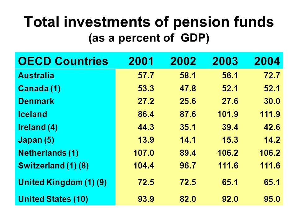 Total investments of pension funds (as a percent of GDP) OECD Countries2001200220032004 Australia57.758.156.172.7 Canada (1)53.347.852.1 Denmark27.225.627.630.0 Iceland 86.487.6101.9111.9 Ireland (4)44.335.139.442.6 Japan (5)13.914.115.314.2 Netherlands (1)107.089.4106.2 Switzerland (1) (8)104.496.7111.6 United Kingdom (1) (9)72.5 65.1 United States (10)93.982.092.095.0