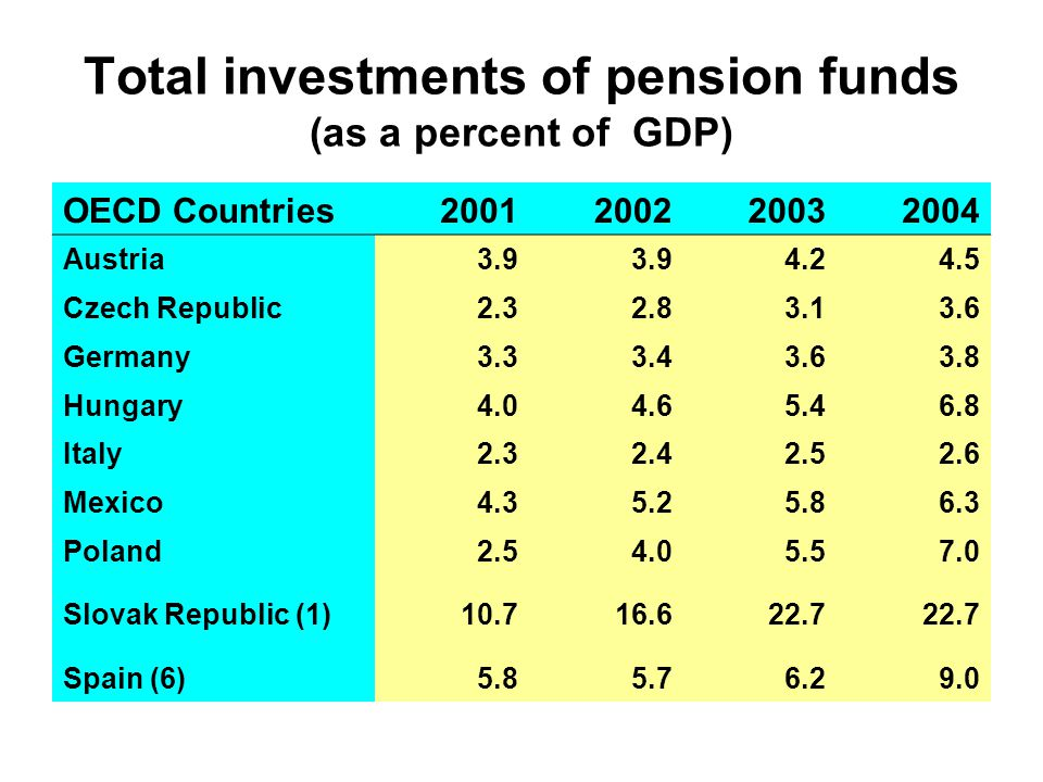 Total investments of pension funds (as a percent of GDP) OECD Countries2001200220032004 Austria 3.9 4.24.5 Czech Republic2.32.83.13.6 Germany3.33.43.6