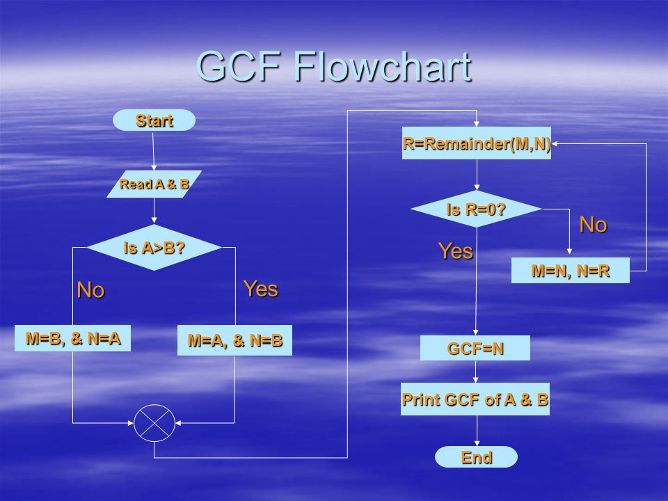 GCF Flowchart Start M=A, & N=B Is A>B. M=B, & N=A R=Remainder(M,N) Is R=0.
