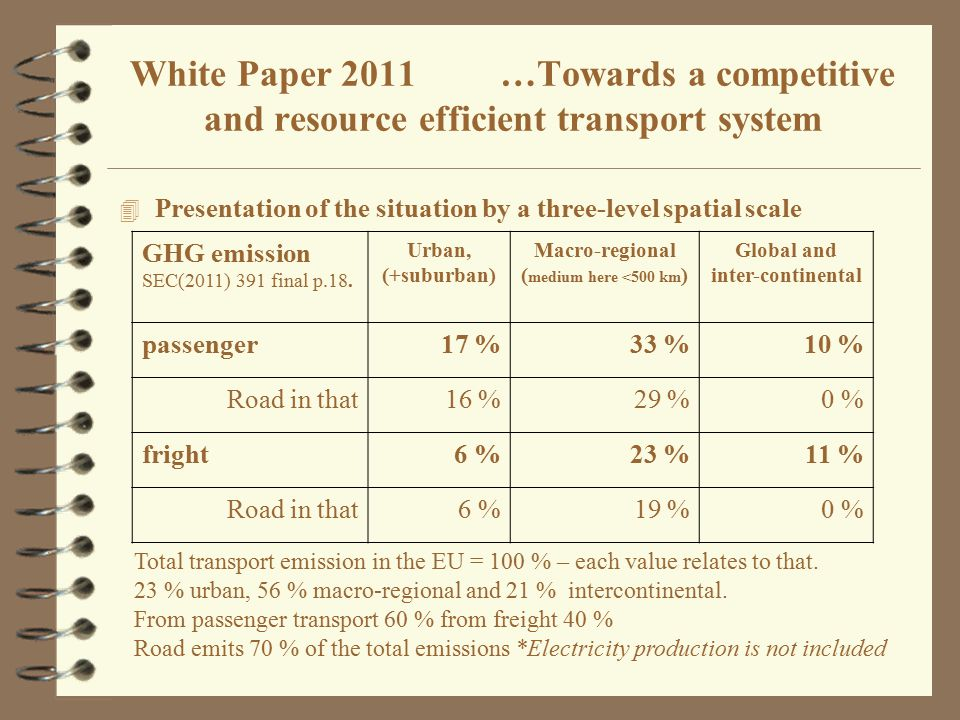 4 Presentation of the situation by a three-level spatial scale White Paper 2011 …Towards a competitive and resource efficient transport system GHG emi