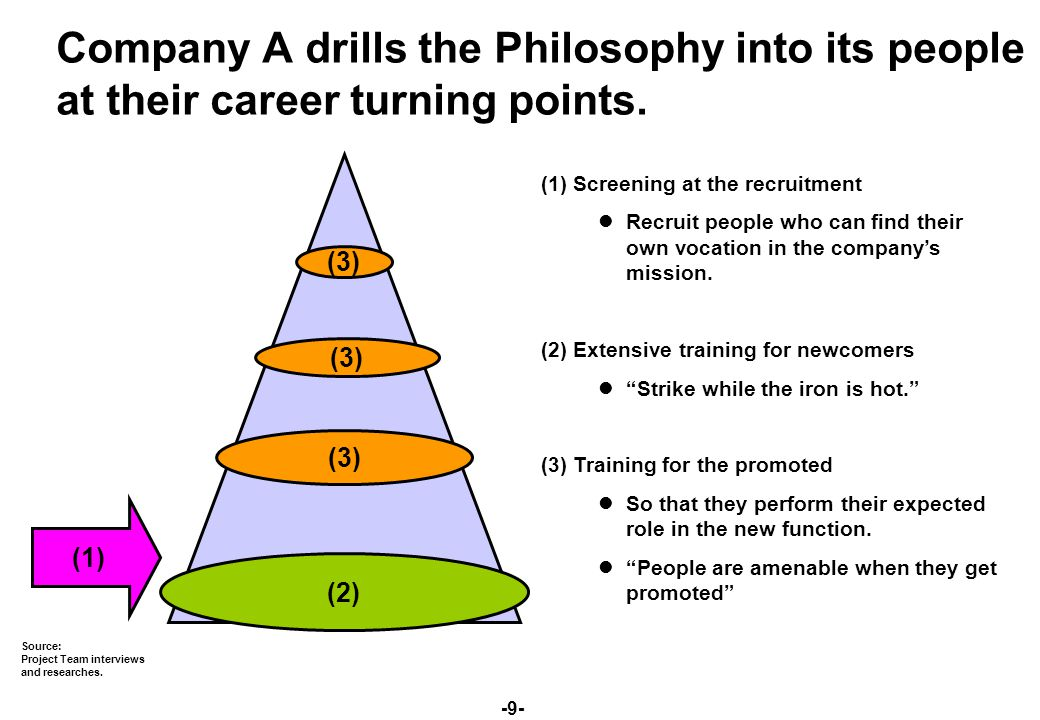 -9- Company A drills the Philosophy into its people at their career turning points.