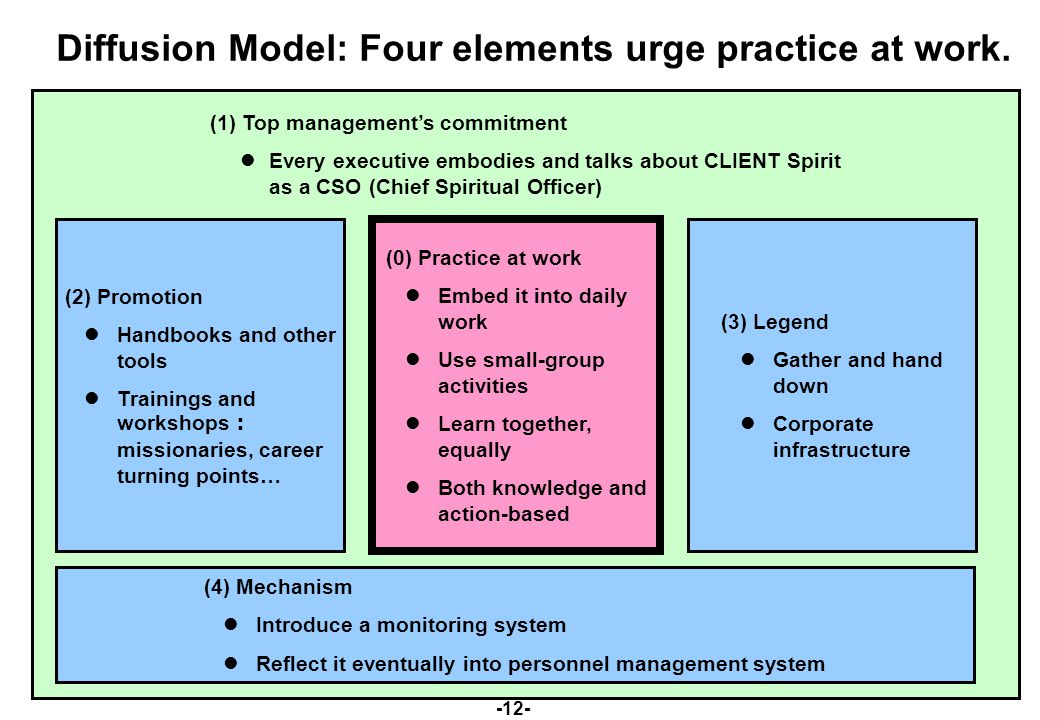 -12- (1) Top management's commitment Every executive embodies and talks about CLIENT Spirit as a CSO (Chief Spiritual Officer) (2) Promotion Handbooks and other tools Trainings and workshops : missionaries, career turning points… (4) Mechanism Introduce a monitoring system Reflect it eventually into personnel management system Diffusion Model: Four elements urge practice at work.