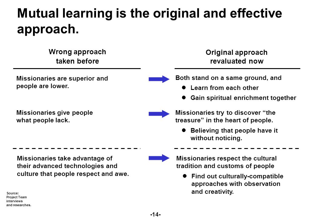 -14- Mutual learning is the original and effective approach.