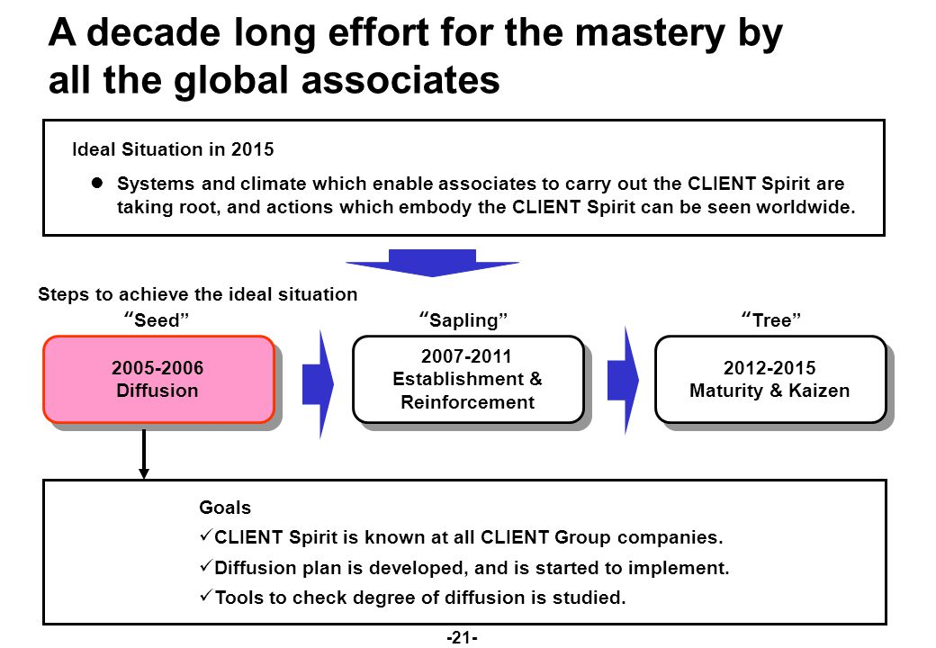 -21- A decade long effort for the mastery by all the global associates Ideal Situation in 2015 Systems and climate which enable associates to carry out the CLIENT Spirit are taking root, and actions which embody the CLIENT Spirit can be seen worldwide.