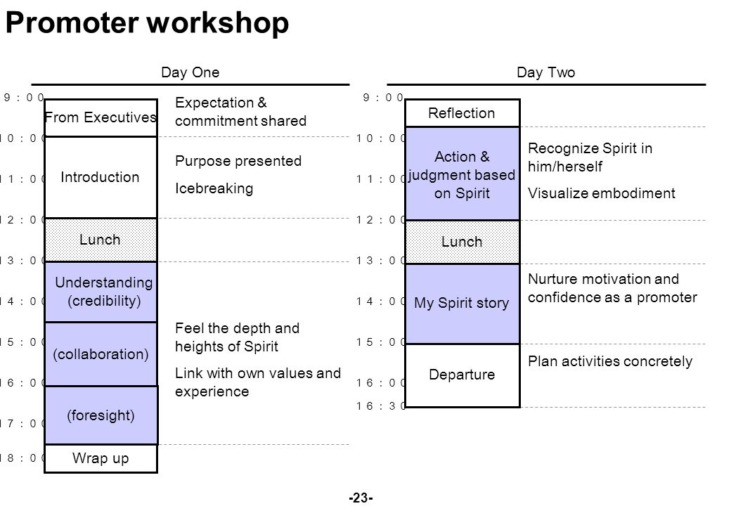 -23- Promoter workshop Day One Day Two 9:00 10:00 11:00 12:00 13:00 14:00 15:00 16:00 17:00 18:00 9:00 10:00 11:00 12:00 13:00 14:00 15:00 16:00 16:30 Reflection Action & judgment based on Spirit Departure Recognize Spirit in him/herself Visualize embodiment Nurture motivation and confidence as a promoter Plan activities concretely My Spirit story Lunch Introduction Understanding (credibility) (foresight) Wrap up Expectation & commitment shared Purpose presented Icebreaking Feel the depth and heights of Spirit Link with own values and experience Lunch (collaboration) From Executives