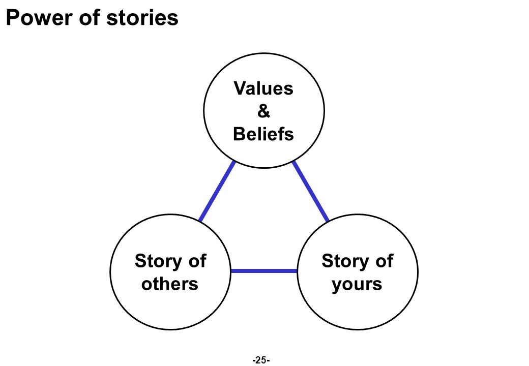 -25- Power of stories Values & Beliefs Story of others Story of yours