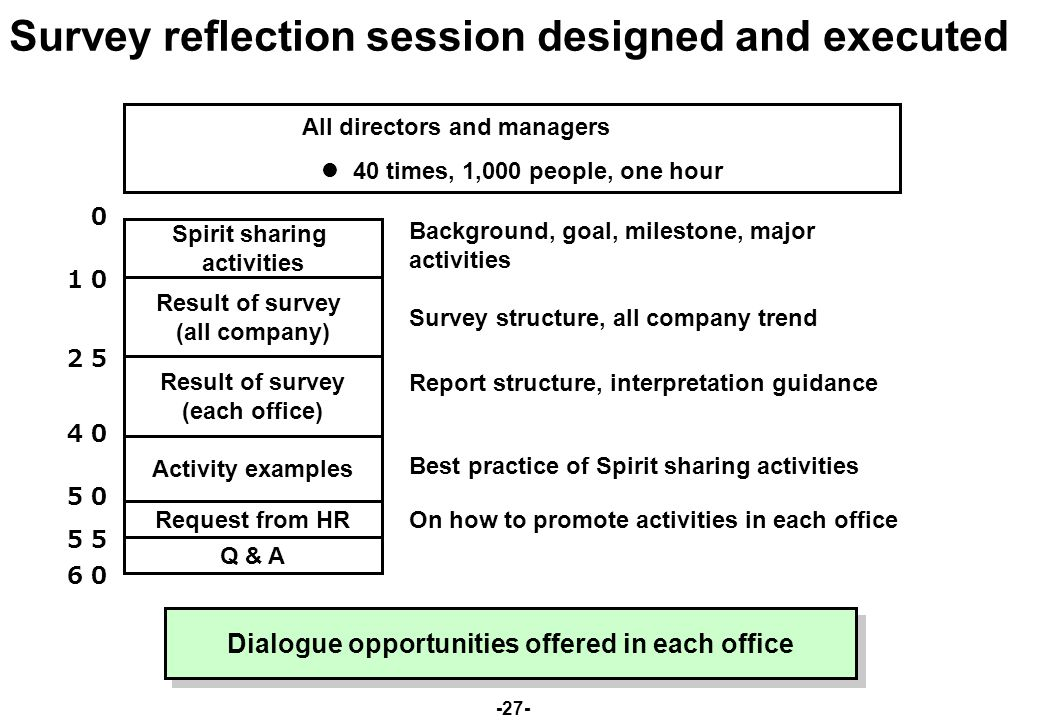 -27- Survey reflection session designed and executed All directors and managers 40 times, 1,000 people, one hour Spirit sharing activities Result of survey (all company) Result of survey (each office) Activity examples Q & A Background, goal, milestone, major activities Survey structure, all company trend Report structure, interpretation guidance Request from HR 0 10 25 40 50 55 60 Best practice of Spirit sharing activities On how to promote activities in each office Dialogue opportunities offered in each office