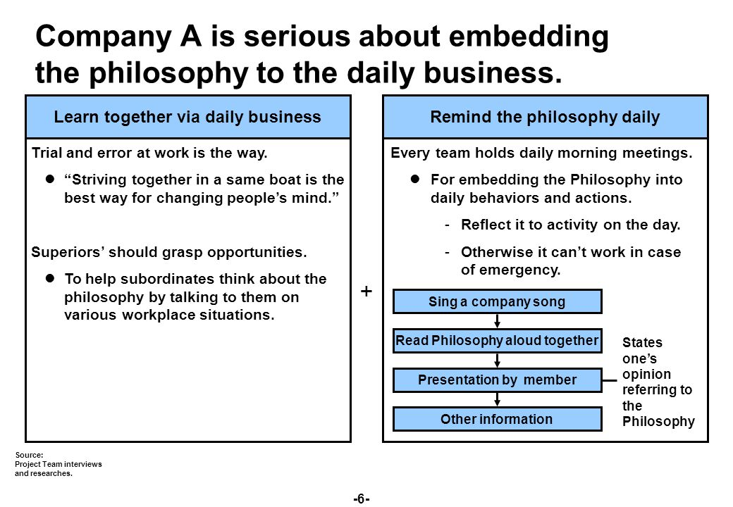 -17- (1) Top management's commitment (2) Promotion (4) Mechanism (0) Practice at work (3) Legend Five-box model: Four elements urge practice at work.
