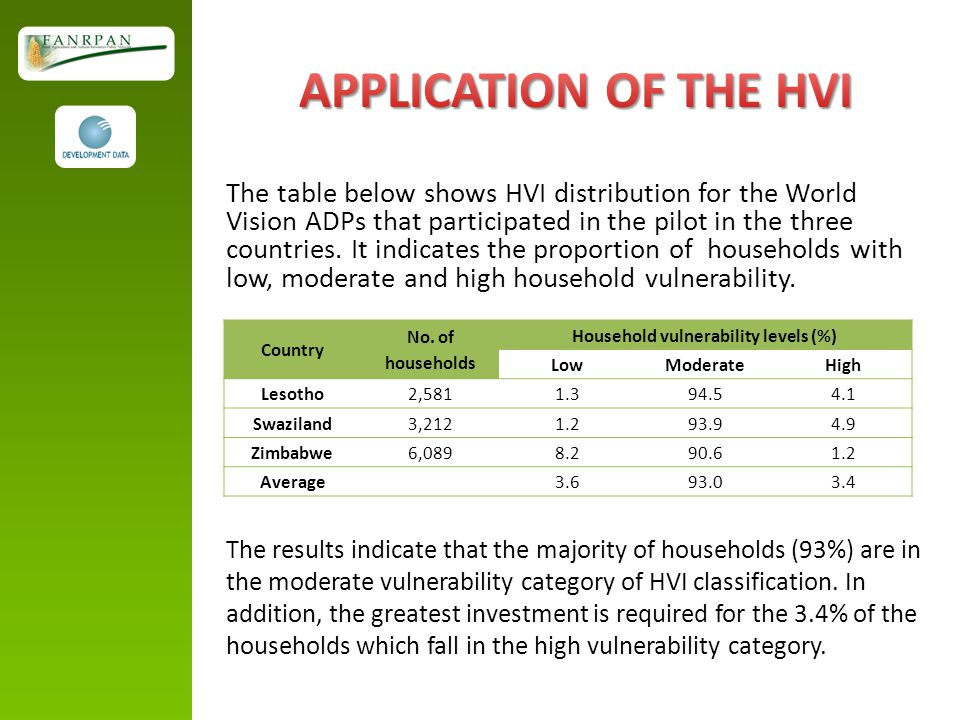 The table below shows HVI distribution for the World Vision ADPs that participated in the pilot in the three countries.