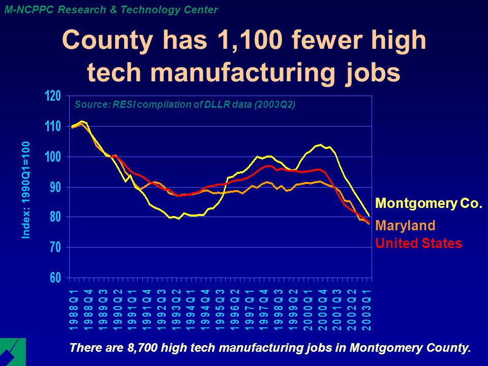 M-NCPPC Research & Technology Center County has 1,100 fewer high tech manufacturing jobs There are 8,700 high tech manufacturing jobs in Montgomery County.