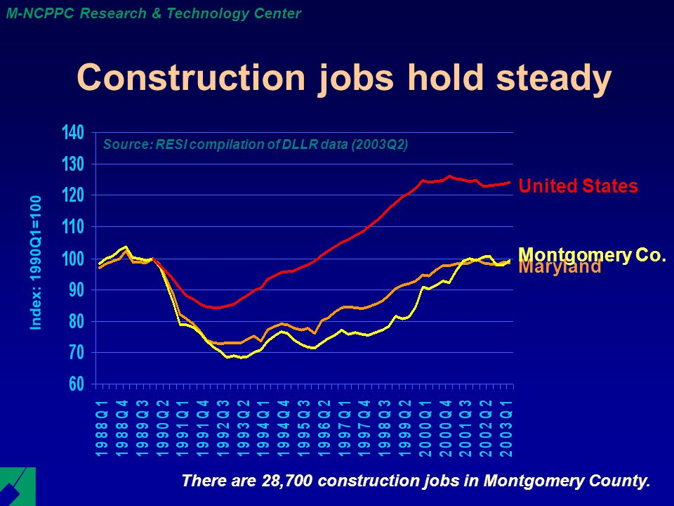 M-NCPPC Research & Technology Center Construction jobs hold steady There are 28,700 construction jobs in Montgomery County.