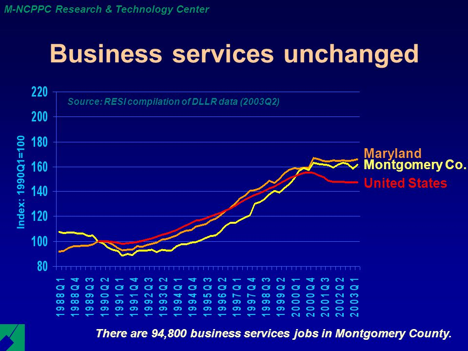 M-NCPPC Research & Technology Center Business services unchanged There are 94,800 business services jobs in Montgomery County.