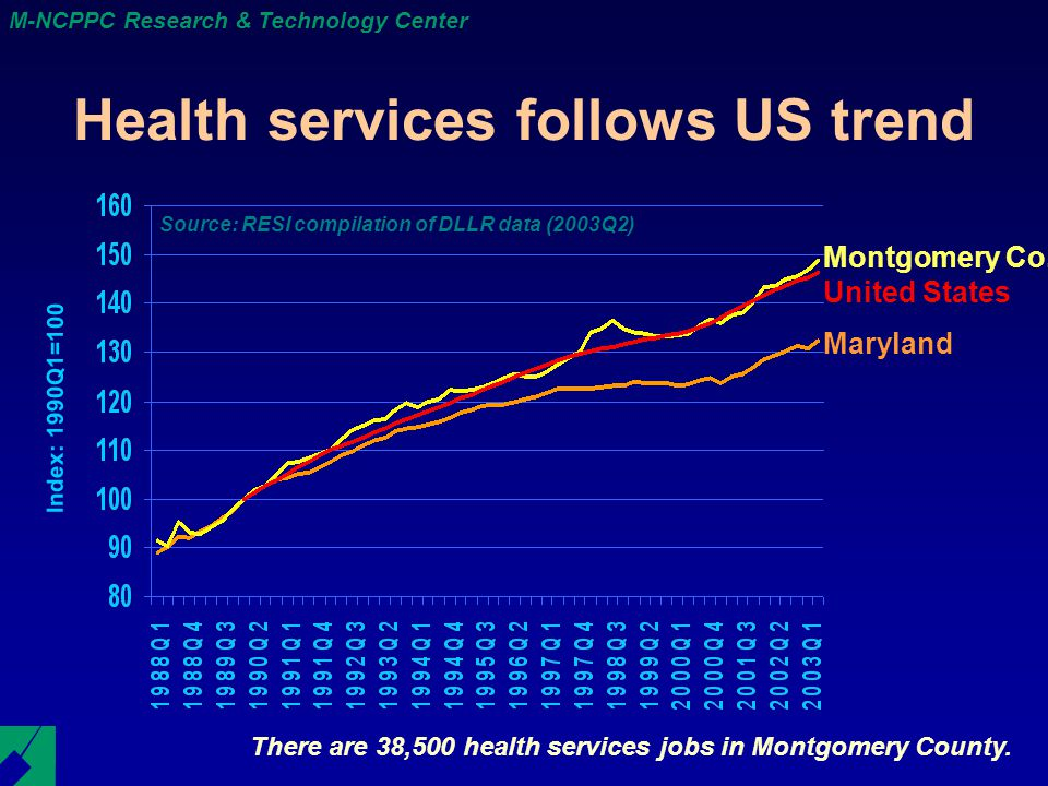 M-NCPPC Research & Technology Center Health services follows US trend There are 38,500 health services jobs in Montgomery County.