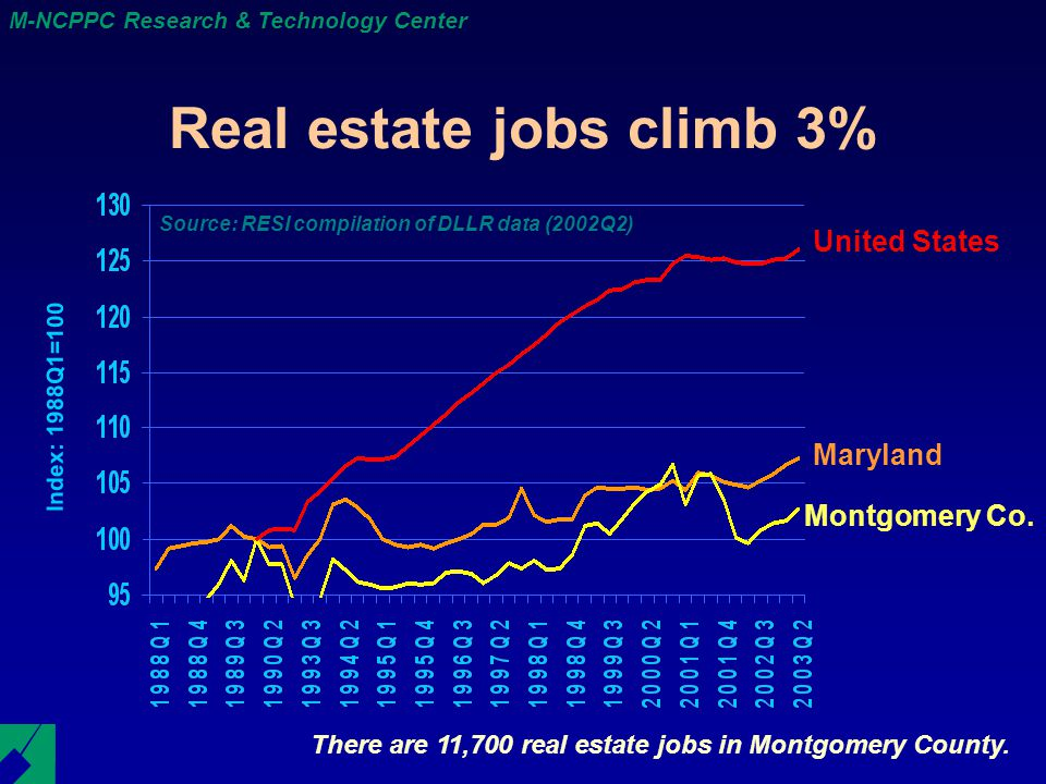 M-NCPPC Research & Technology Center There are 11,700 real estate jobs in Montgomery County.