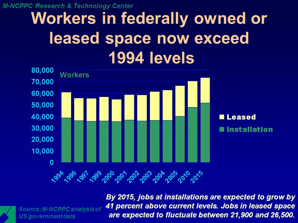 M-NCPPC Research & Technology Center Workers in federally owned or leased space now exceed 1994 levels Workers By 2015, jobs at installations are expected to grow by 41 percent above current levels.
