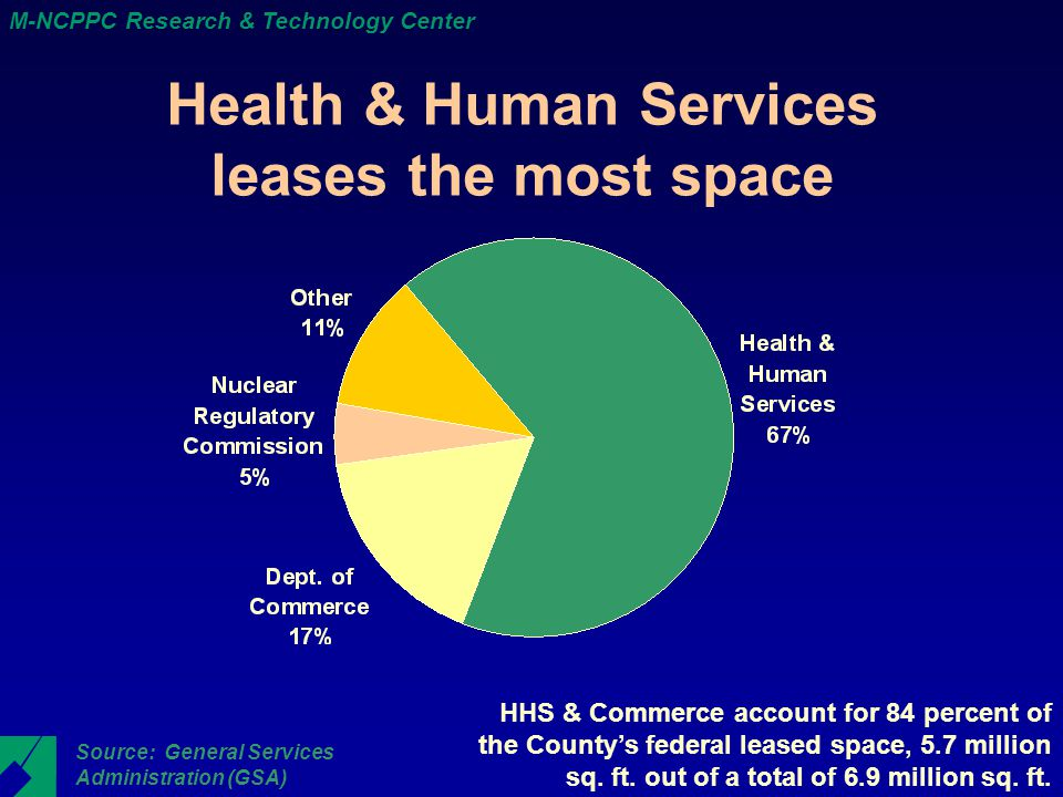 M-NCPPC Research & Technology Center Health & Human Services leases the most space Source: General Services Administration (GSA) HHS & Commerce account for 84 percent of the County's federal leased space, 5.7 million sq.