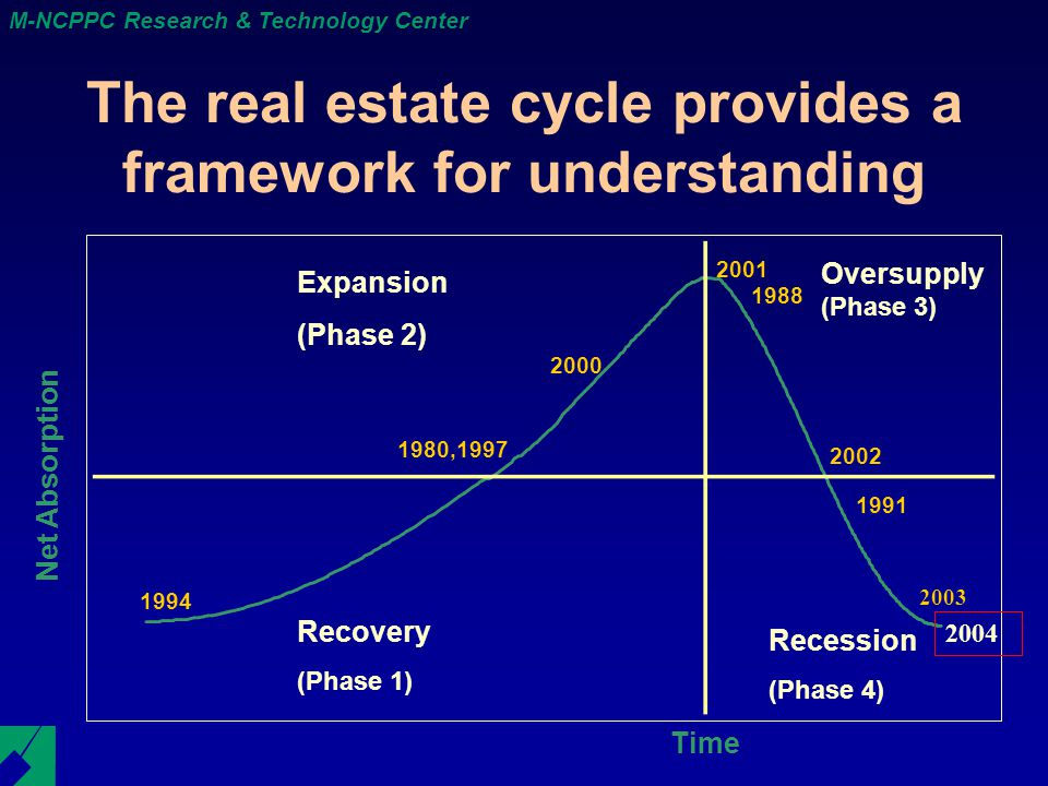 M-NCPPC Research & Technology Center The real estate cycle provides a framework for understanding Net Absorption Expansion (Phase 2) Recovery (Phase 1) Oversupply (Phase 3) Recession (Phase 4) 2001 2000 1980,1997 1994 1988 1991 Time 2002 2003 2004