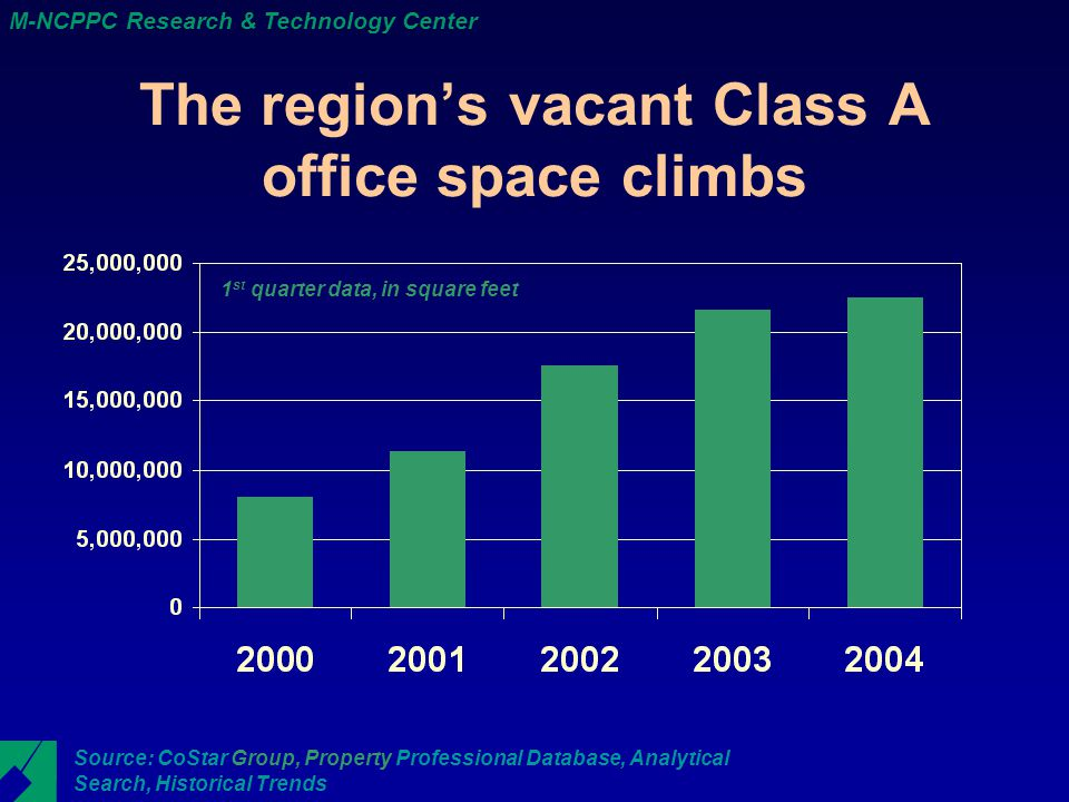 M-NCPPC Research & Technology Center The region's vacant Class A office space climbs Source: CoStar Group, Property Professional Database, Analytical Search, Historical Trends 1 st quarter data, in square feet