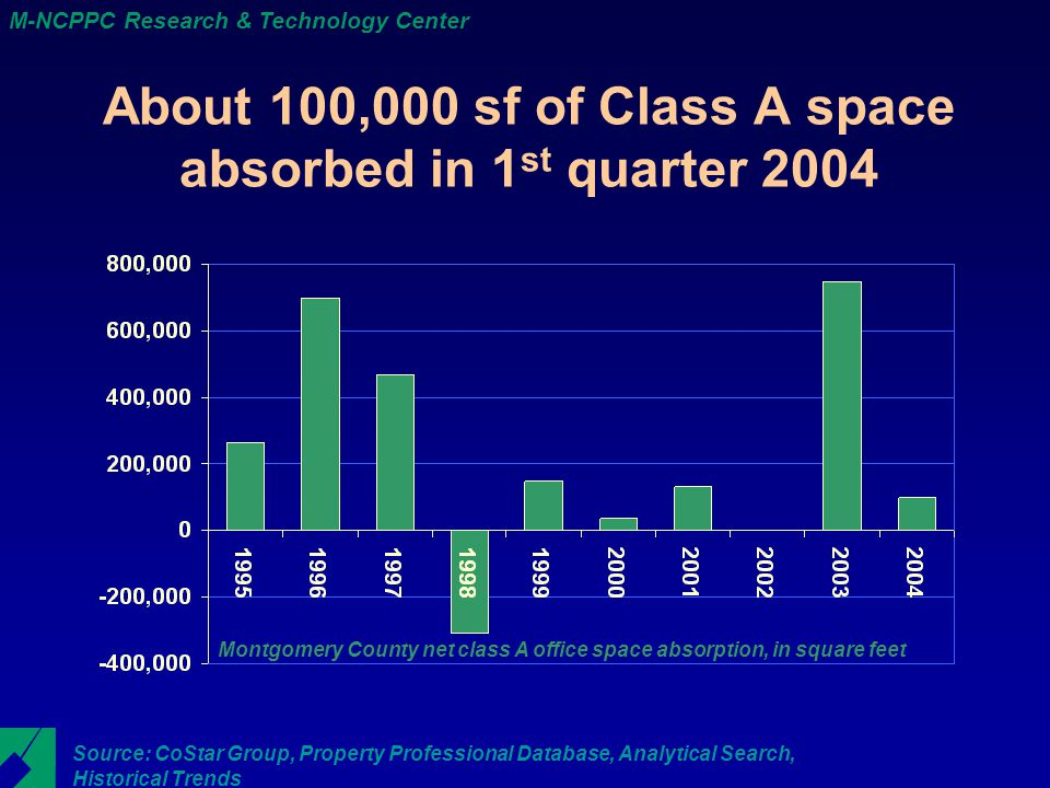 M-NCPPC Research & Technology Center About 100,000 sf of Class A space absorbed in 1 st quarter 2004 Source: CoStar Group, Property Professional Database, Analytical Search, Historical Trends Montgomery County net class A office space absorption, in square feet
