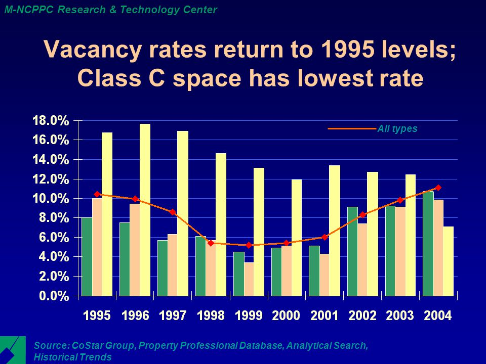 M-NCPPC Research & Technology Center Vacancy rates return to 1995 levels; Class C space has lowest rate Source: CoStar Group, Property Professional Database, Analytical Search, Historical Trends All types