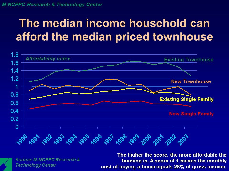 M-NCPPC Research & Technology Center The median income household can afford the median priced townhouse New Single Family New Townhouse Existing Townhouse Existing Single Family The higher the score, the more affordable the housing is.