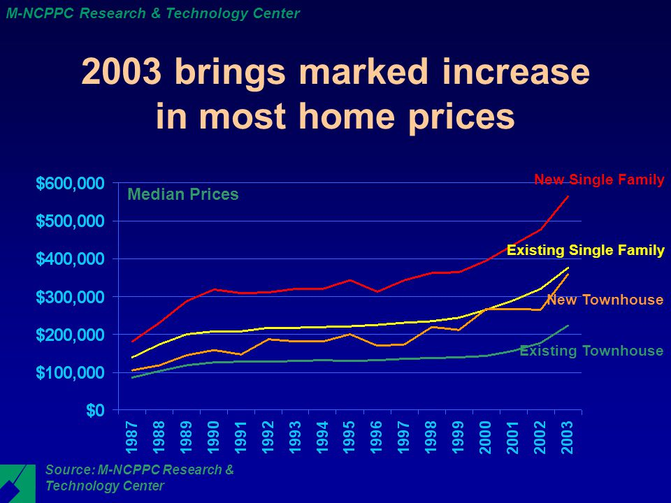 M-NCPPC Research & Technology Center 2003 brings marked increase in most home prices Median Prices New Single Family New Townhouse Existing Townhouse Source: M-NCPPC Research & Technology Center Existing Single Family
