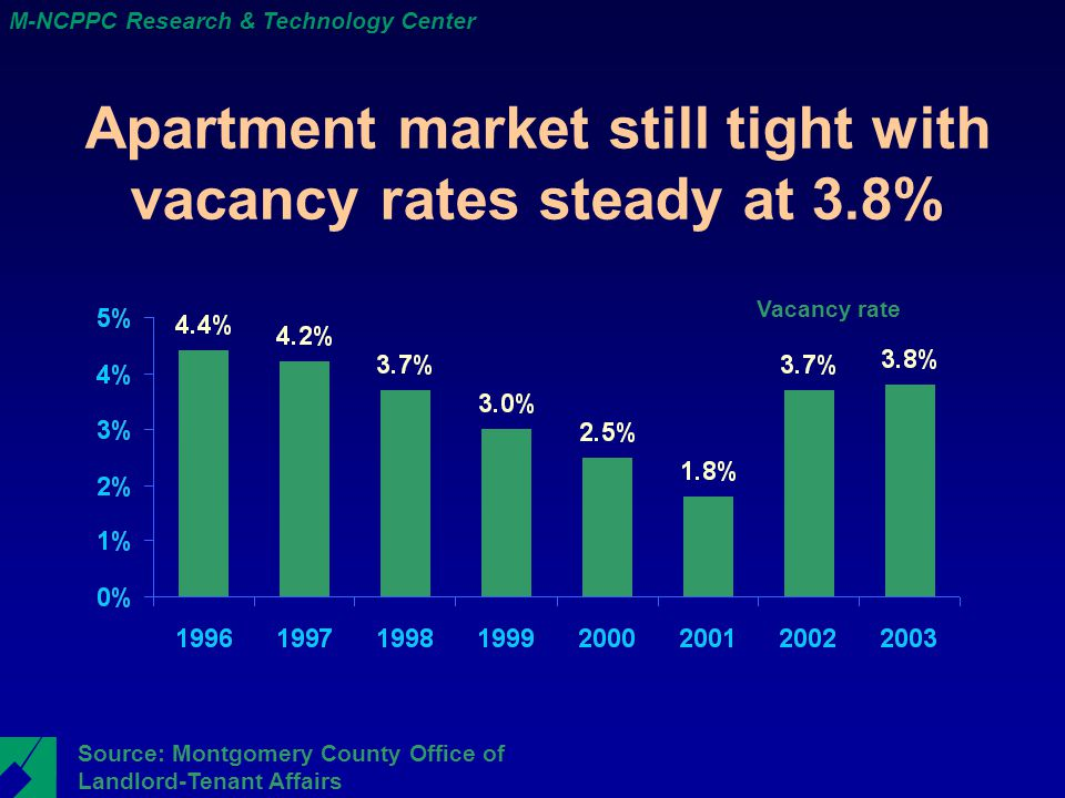 M-NCPPC Research & Technology Center Apartment market still tight with vacancy rates steady at 3.8% Source: Montgomery County Office of Landlord-Tenant Affairs Vacancy rate