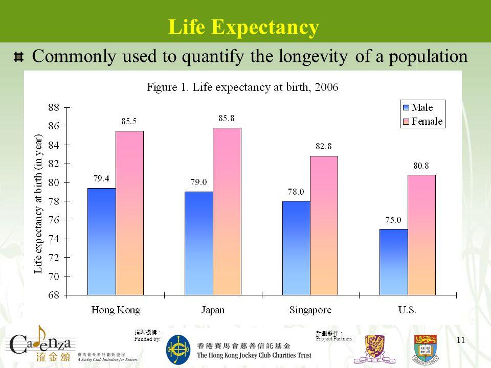 捐助機構: Funded by: 計劃夥伴: Project Partners: 11 Life Expectancy Commonly used to quantify the longevity of a population