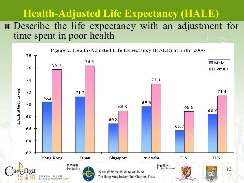 捐助機構: Funded by: 計劃夥伴: Project Partners: 12 Health-Adjusted Life Expectancy (HALE) Describe the life expectancy with an adjustment for time spent in poor health