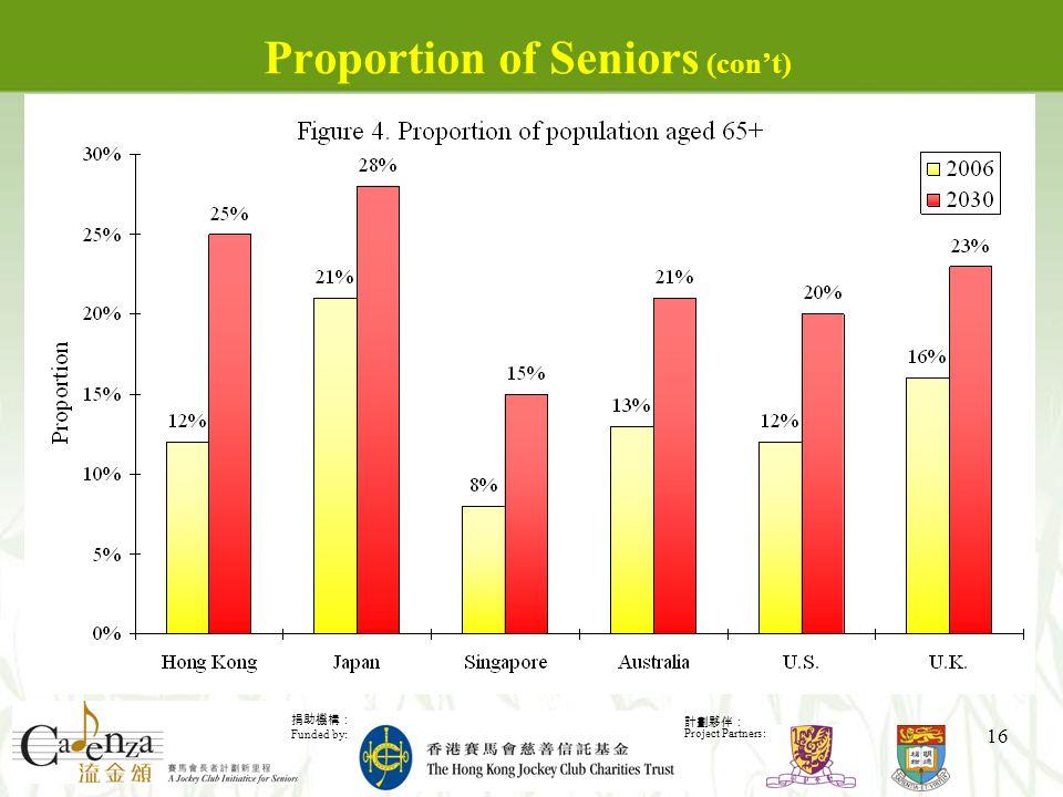 捐助機構: Funded by: 計劃夥伴: Project Partners: 16 Proportion of Seniors (con't)