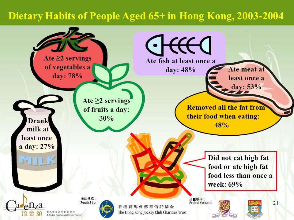 捐助機構: Funded by: 計劃夥伴: Project Partners: 21 Removed all the fat from their food when eating: 48% Dietary Habits of People Aged 65+ in Hong Kong, 2003-2004 Drank milk at least once a day: 27% Did not eat high fat food or ate high fat food less than once a week: 69% Ate ≥2 servings of vegetables a day: 78% Ate ≥2 servings of fruits a day: 30% Ate fish at least once a day: 48% Ate meat at least once a day: 53%