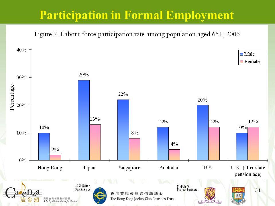 捐助機構: Funded by: 計劃夥伴: Project Partners: 31 Participation in Formal Employment
