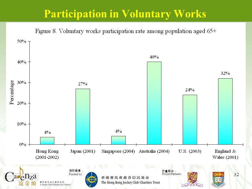 捐助機構: Funded by: 計劃夥伴: Project Partners: 32 Participation in Voluntary Works