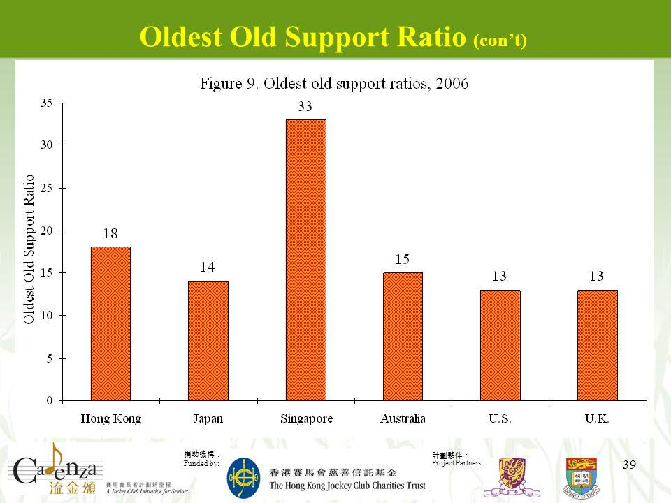 捐助機構: Funded by: 計劃夥伴: Project Partners: 39 Oldest Old Support Ratio (con't)