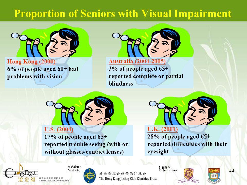 捐助機構: Funded by: 計劃夥伴: Project Partners: 44 Proportion of Seniors with Visual Impairment Australia (2004-2005) 3% of people aged 65+ reported complete or partial blindness U.K.