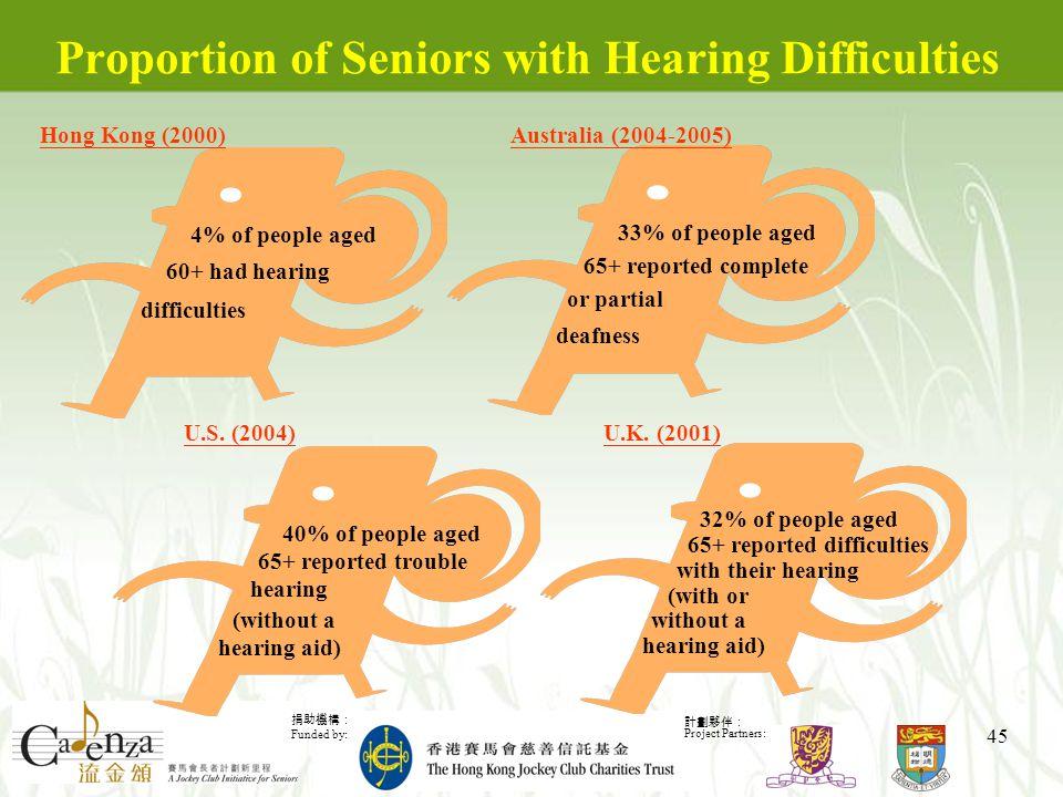捐助機構: Funded by: 計劃夥伴: Project Partners: 45 Proportion of Seniors with Hearing Difficulties Hong Kong (2000) 4% of people aged 60+ had hearing difficulties Australia (2004-2005) 33% of people aged 65+ reported complete or partial deafness U.S.