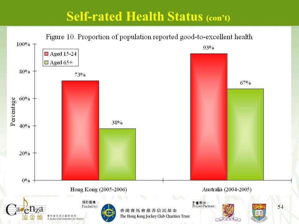 捐助機構: Funded by: 計劃夥伴: Project Partners: 54 Self-rated Health Status (con't)