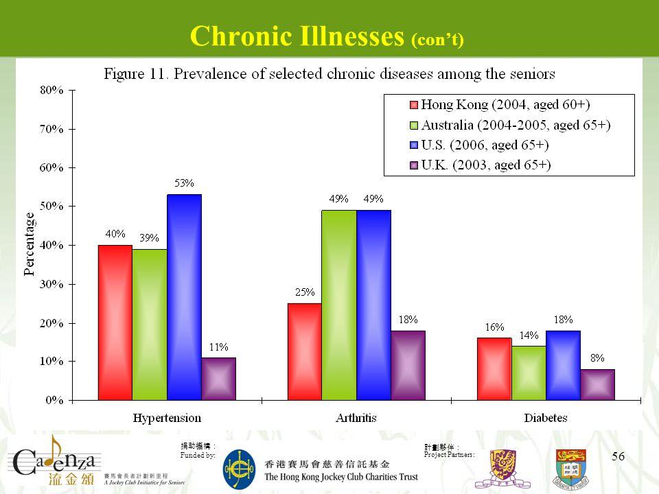 捐助機構: Funded by: 計劃夥伴: Project Partners: 56 Chronic Illnesses (con't)