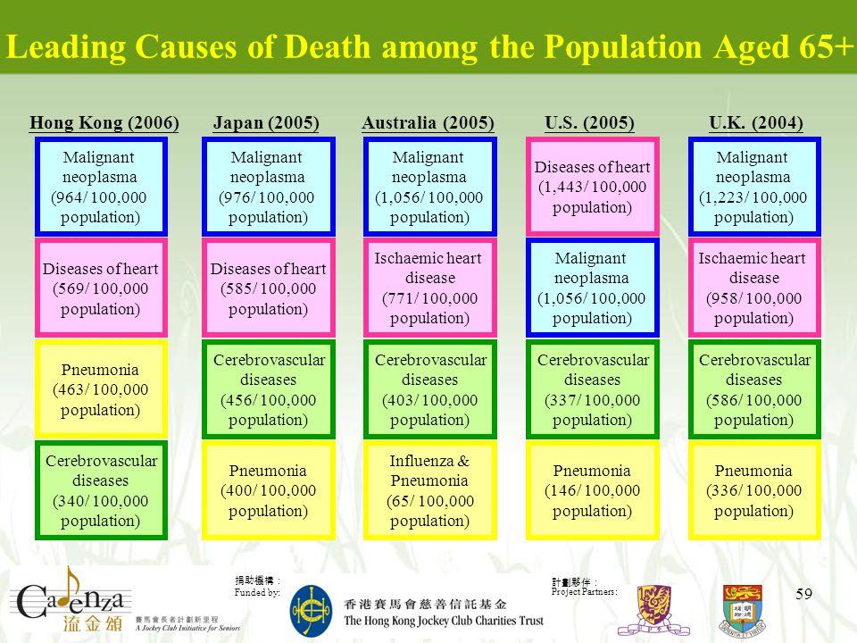 捐助機構: Funded by: 計劃夥伴: Project Partners: 59 Leading Causes of Death among the Population Aged 65+ Malignant neoplasma (964/ 100,000 population) Hong Kong (2006) Diseases of heart (569/ 100,000 population) Pneumonia (463/ 100,000 population) Cerebrovascular diseases (340/ 100,000 population) Malignant neoplasma (976/ 100,000 population) Japan (2005) Diseases of heart (585/ 100,000 population) Pneumonia (400/ 100,000 population) Cerebrovascular diseases (456/ 100,000 population) Malignant neoplasma (1,056/ 100,000 population) Australia (2005) Ischaemic heart disease (771/ 100,000 population) Influenza & Pneumonia (65/ 100,000 population) Cerebrovascular diseases (403/ 100,000 population) Malignant neoplasma (1,223/ 100,000 population) U.K.